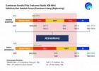 Tata Ulang Frekuensi, Layanan Telkomsel dan Indosat Bakal Terganggu