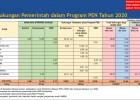 BUMN Kecipratan Rp155,6 Triliun dari Program Pemulihan Ekonomi Nasional